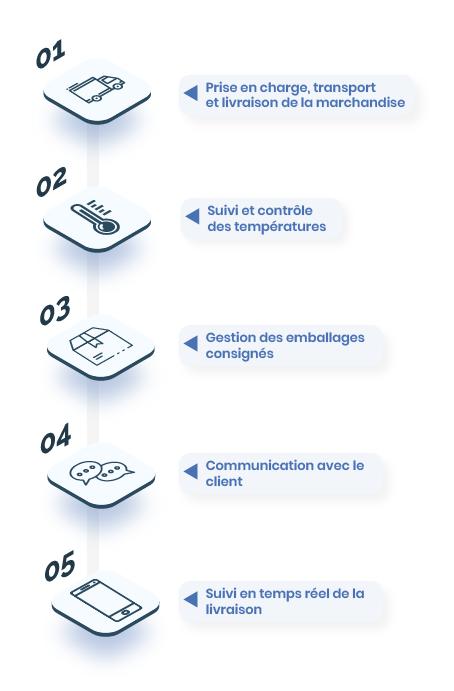 Les étapes du transport frigorifique avec Transports LANDREAU